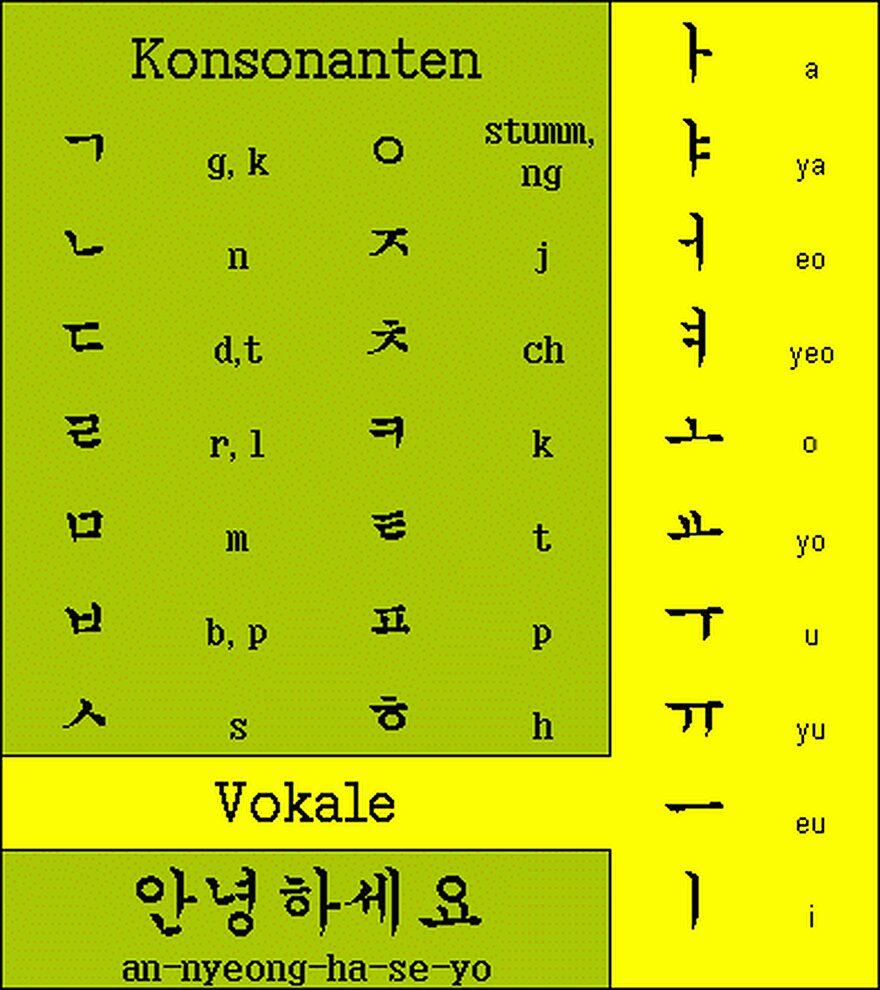 Koreanische Sprache Koreanisch Lernen Hangul Hangeul Hanja