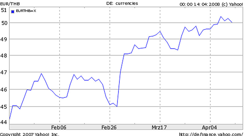 Forex chf pln money